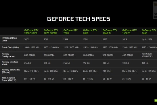 NVIDIA GeForce RTX SUPER | RTX | GTX Specifications