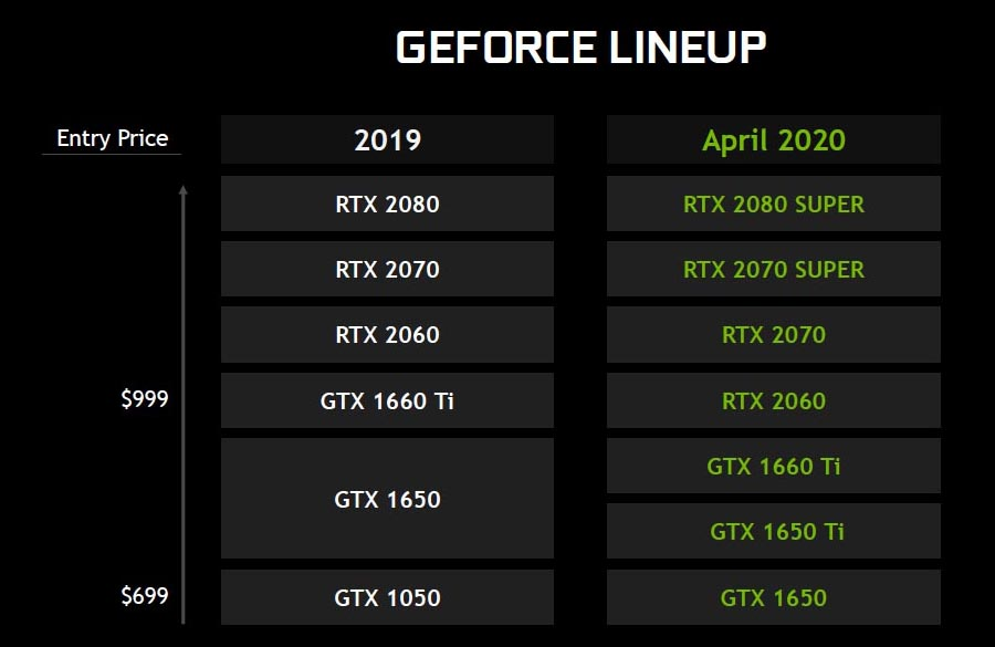 NVIDIA GeForce RTX SUPER, GeForce RTX and GeForce GTX Spring 2020 Laptop Line-Up