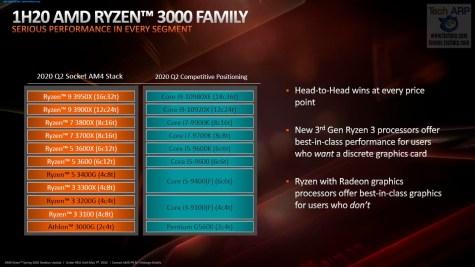 AMD Spring 2020 update 11