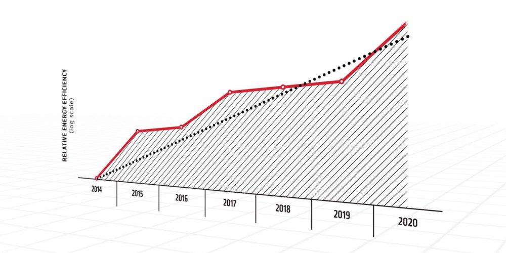 AMD 25x20 Initiative : Goals FAR Exceeded!