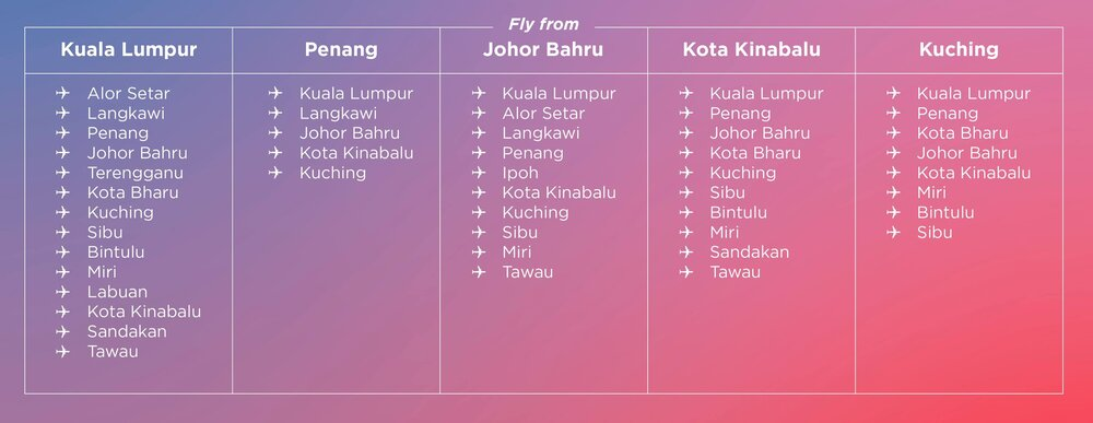 AirAsia Unlimited Pass Malaysia destinations
