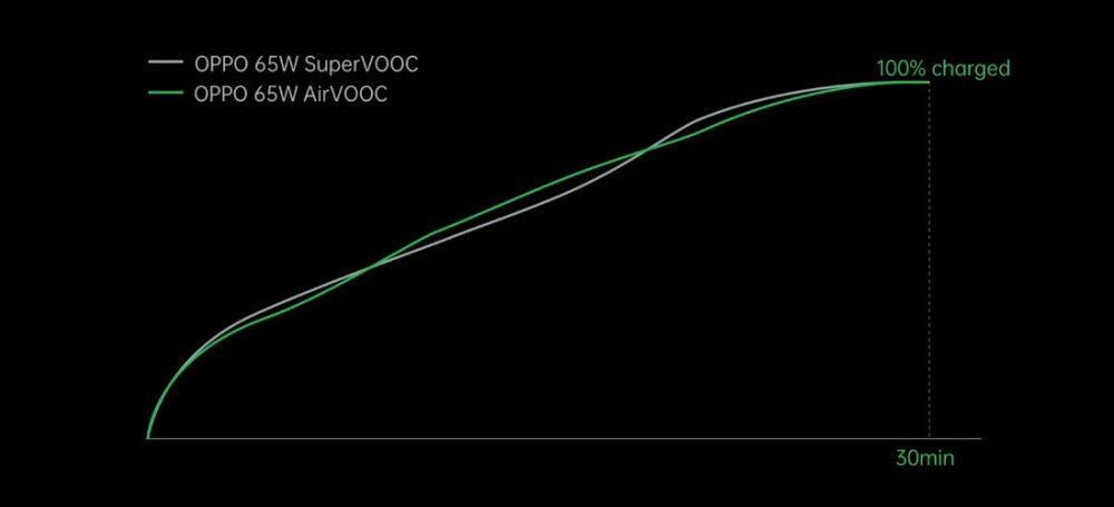 65W OPPO AirVOOC Charge Speed