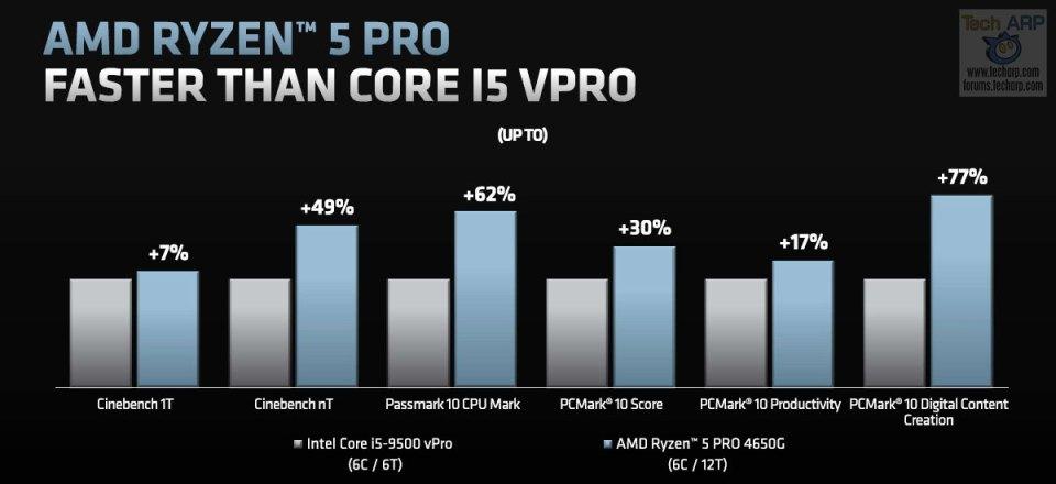 AMD Ryzen 5 PRO 4650G performance