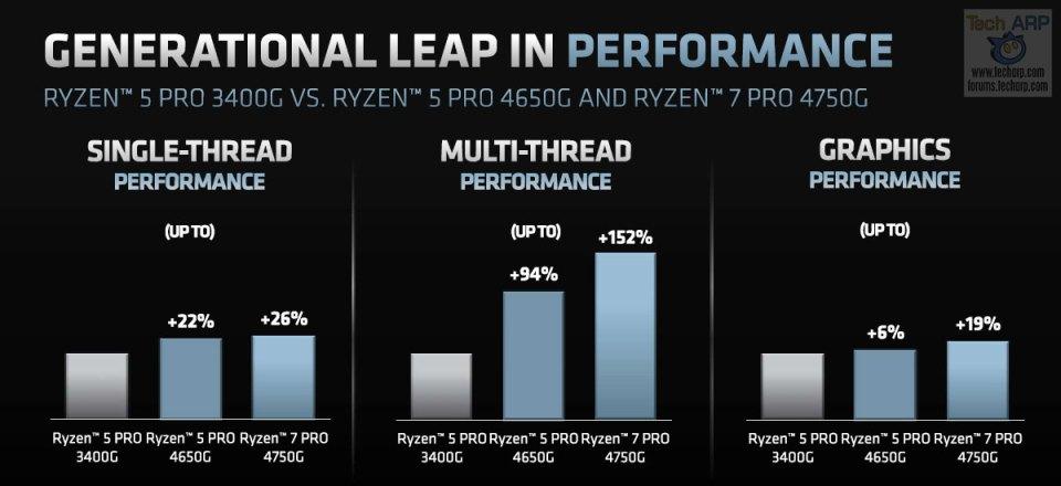 AMD Ryzen PRO 4000 series performance