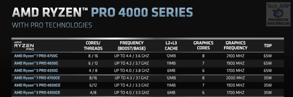 AMD Ryzen PRO 4000 series specifications