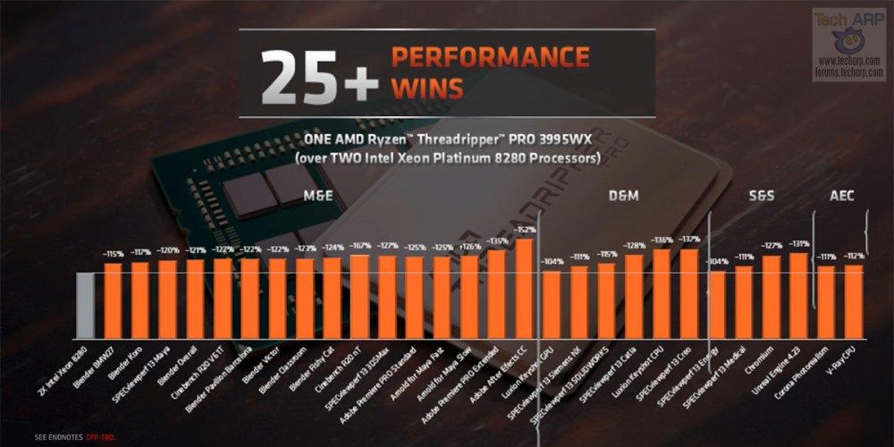AMD Ryzen Threadripper PRO 3995WX performance 02