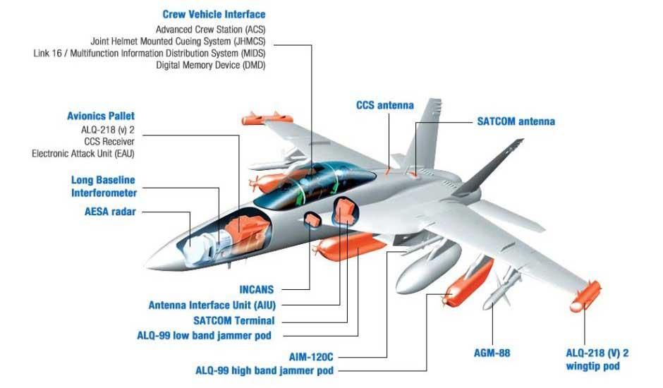 EA-18G Growler electronic warfare features