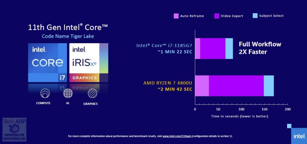 11th Gen Intel Tiger Lake performance 03