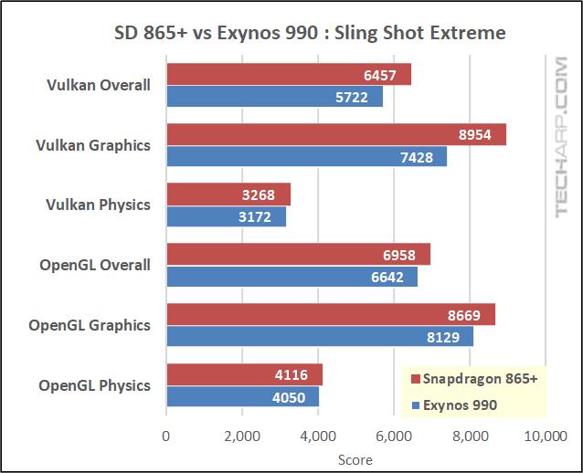 Snapdragon 865 Plus vs Exynos 990 3DMark results