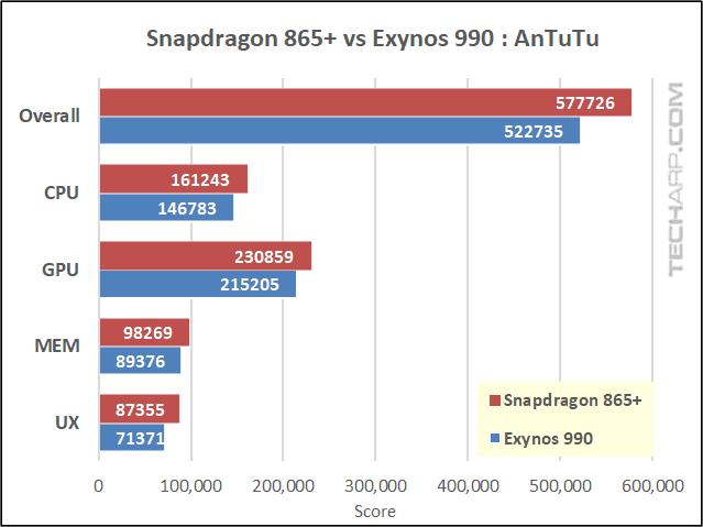 Snapdragon 865 Plus vs Exynos 990 AnTuTu results