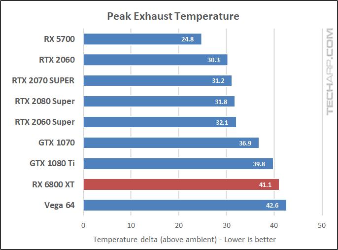 AMD Radeon RX 6800 XT temperature