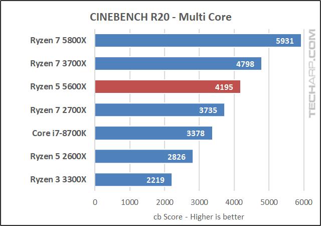 AMD Ryzen 5 5600X CINEBENCH R20 results 01