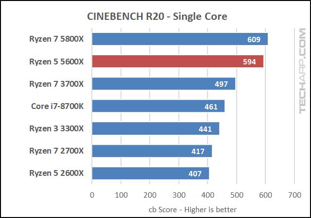 AMD Ryzen 5 5600X CINEBENCH R20 results 02