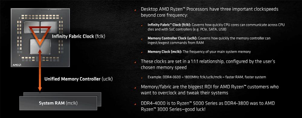 AMD Ryzen 5000 Memory Overclocking