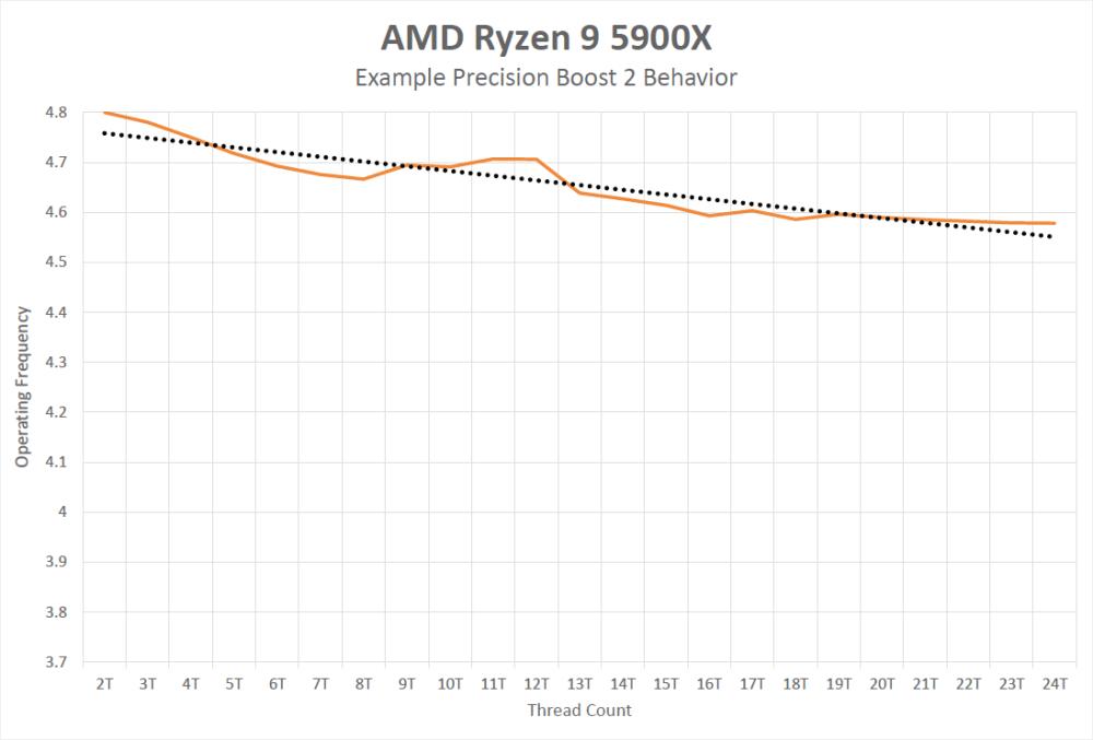 AMD Ryzen 5000 Precision Boost 2