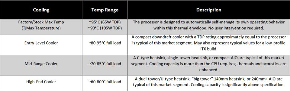 AMD Ryzen 5000 Temperature Range