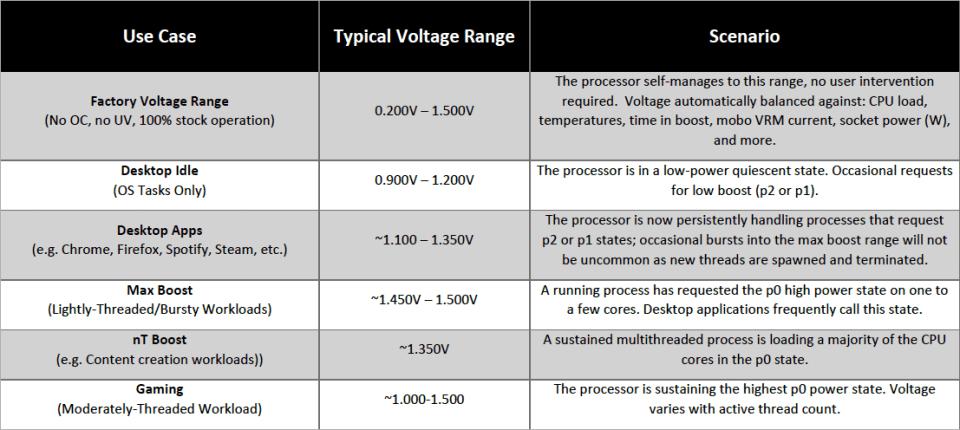 AMD Ryzen 5000 Voltage Range