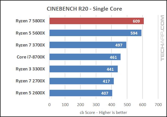 AMD Ryzen 7 5800X CINEBENCH R20 results 02