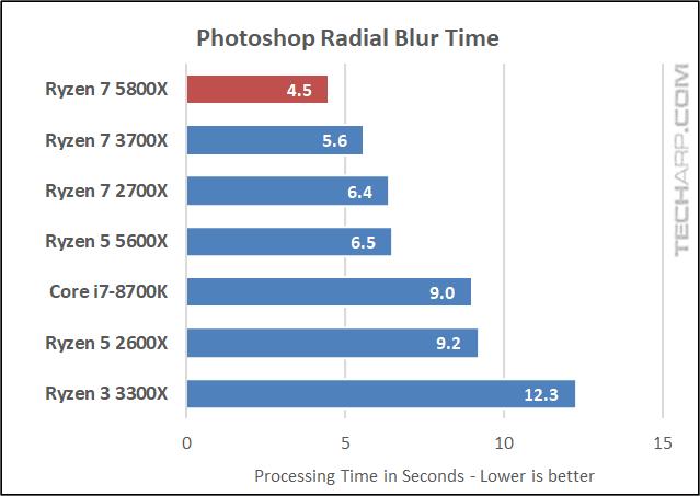 AMD Ryzen 7 5800X Photoshop results 01