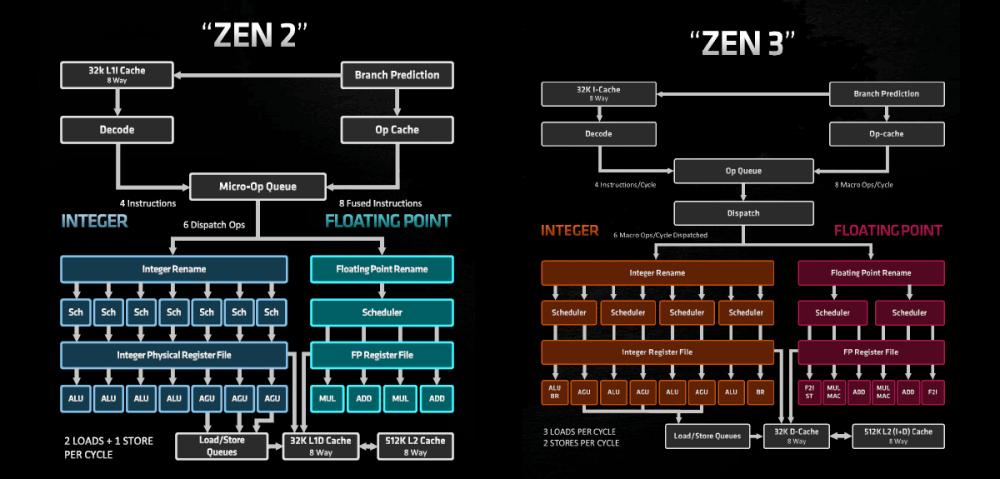 AMD Zen 2 vs Zen 3