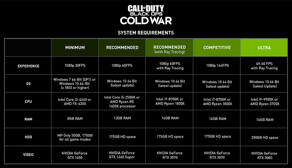 Call of Duty Black Ops Cold War RTX 30 recommendations