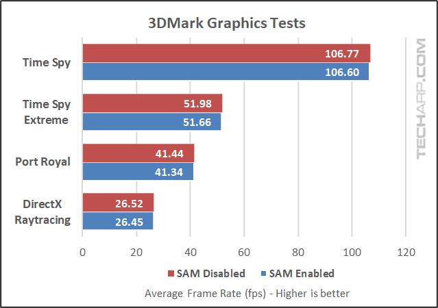 RX 6800 XT Smart Access Memory Comparison 3DMark