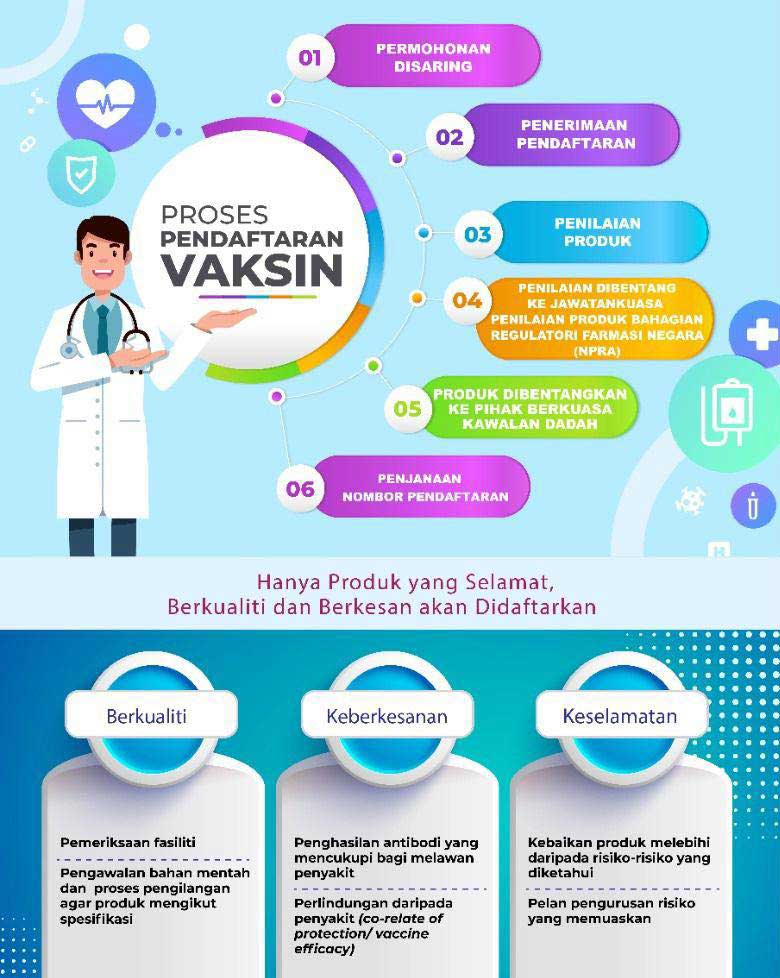 KKM Vaccine Registration Process