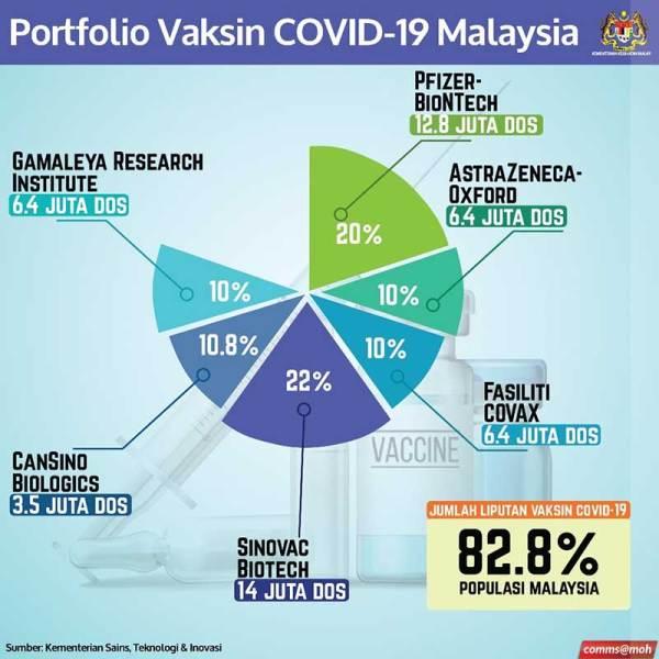 Malaysia COVID-19 Vaccine Plan Revealed!