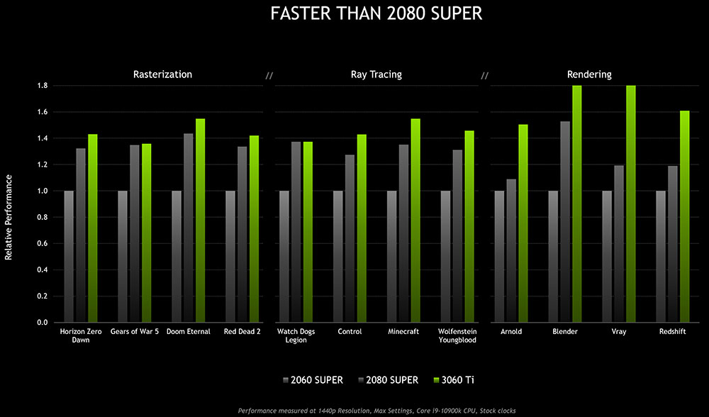 NVIDIA GeForce RTX 3060 Ti performance