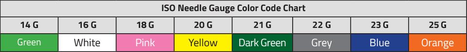 ISO Needle Gauge Color Code Chart