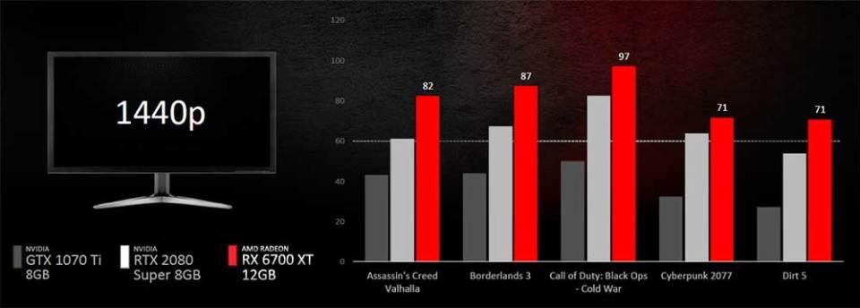 AMD Radeon RX 6700 XT 1440p performance 01