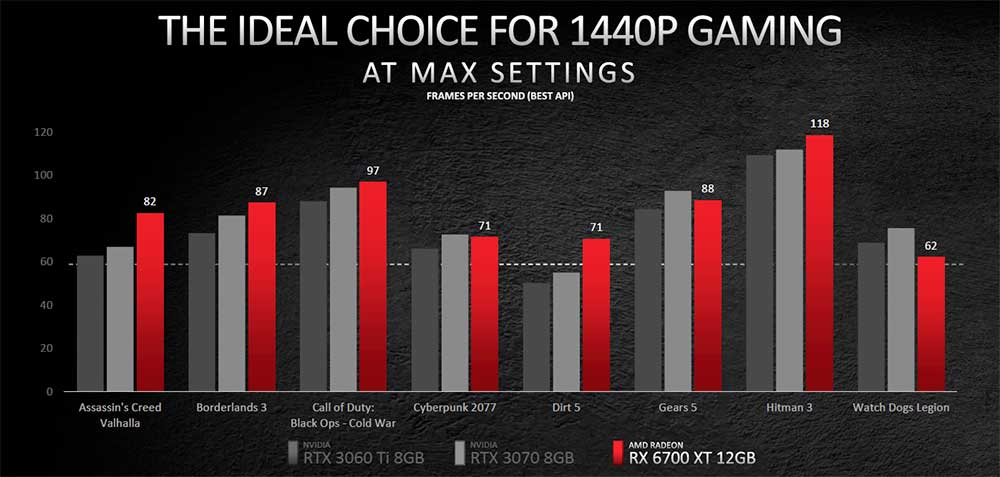 AMD Radeon RX 6700 XT 1440p performance 02