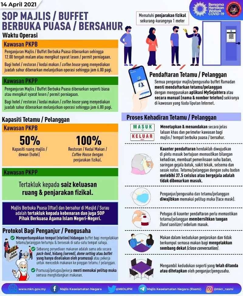 Malaysia Buka Puasa 2021 SOP