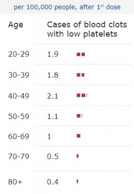 AstraZeneca Vaccine Blood Clot Risk by Age