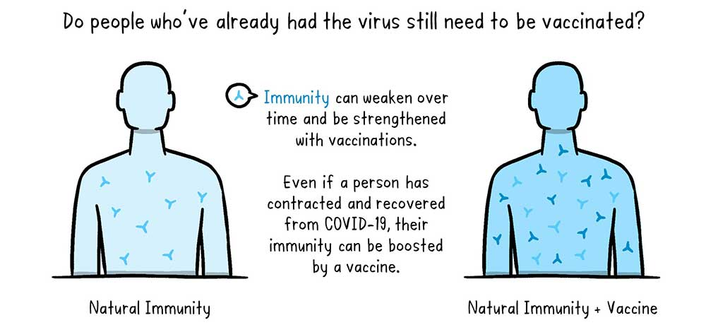 COVID-19 why vaccinate after recovery