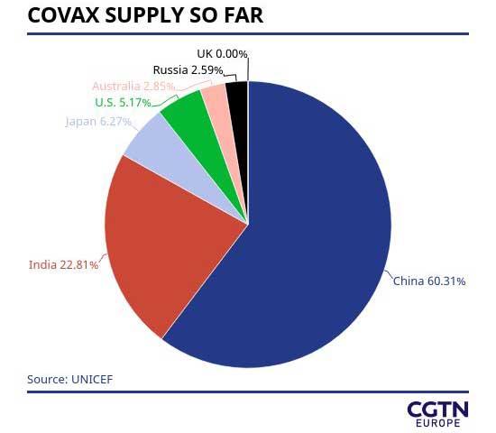China COVAX donation CGTN chart