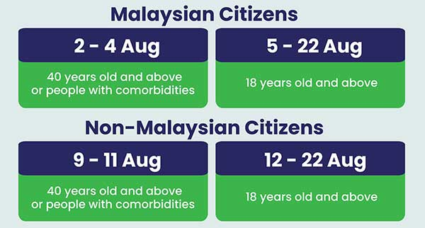 Klang Valley Walk In Vaccination age groups