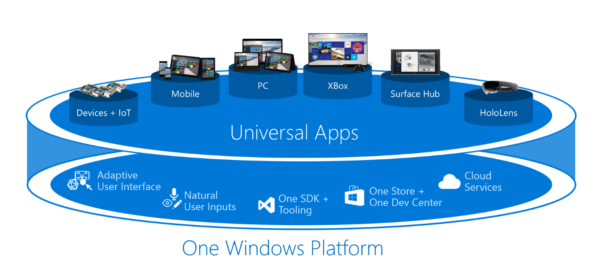 Microsoft Adaptive Shell, Windows 10 Adaptive Shell, Composable Shell, Composable Shell For Windows 10 Devices, True Universal Windows 10 Experience Across All Devices, Universal Windows 10 for Mobile, PC & Xbox, Composable Shell For All for Windows 10 Devices, Composable Shell for Mobile, PC & Xbox