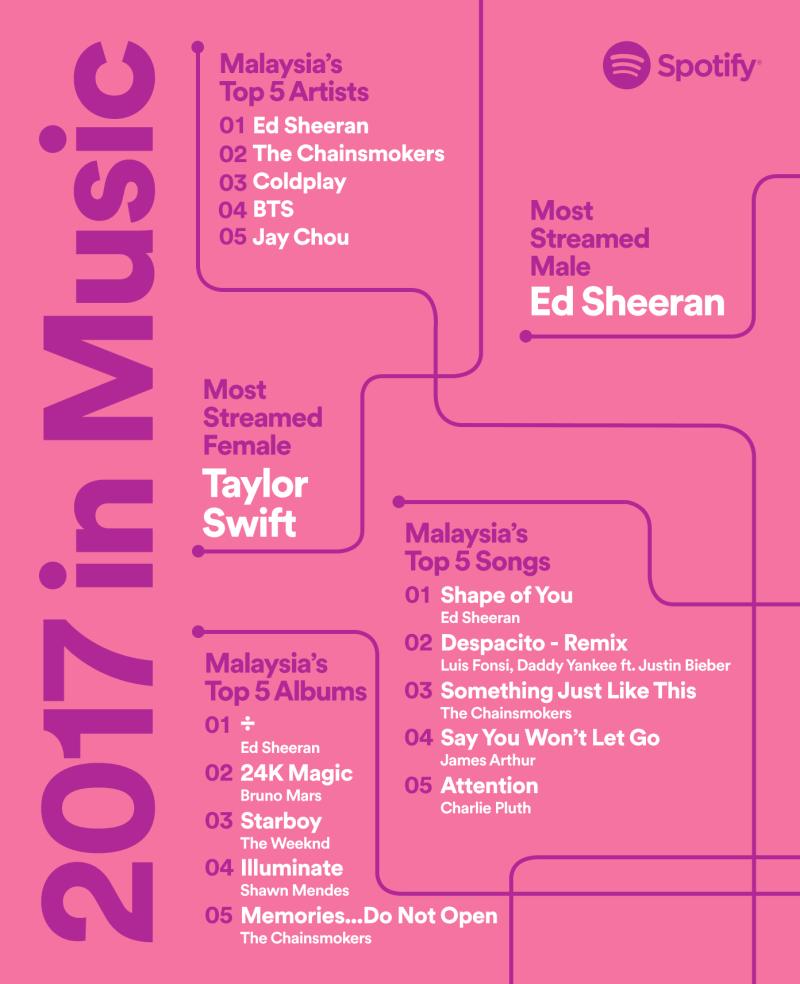 Spotify MY 2017 Artist Topline Graphic