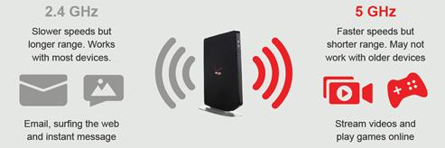 2.4g vs 5g WiFi