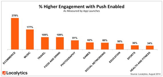 Push notification performance