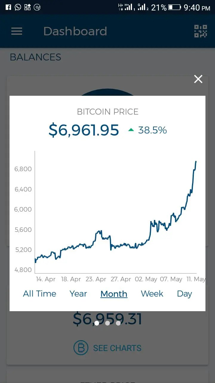 Recent Bitcoin Price rate