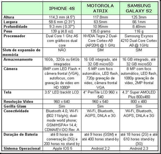 tabela comparativa motorola atrix x samsung galaxy 2 x apple iphone 4s