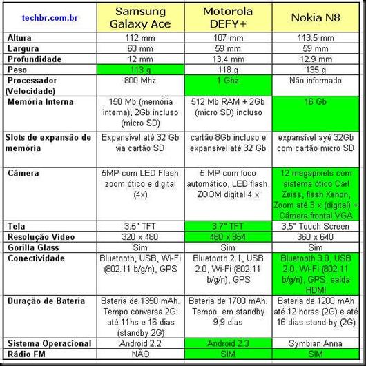 tabela comparativa motorola defy plus x samsung galaxy ace x nokia n8