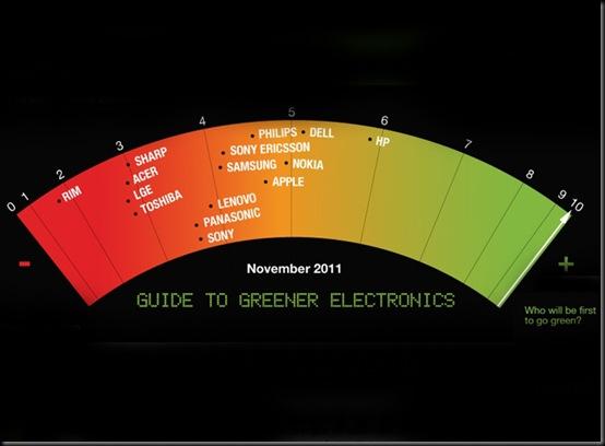 HP lidera ranking ecológico do Greenpeace,