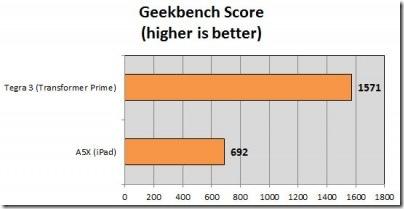 Tegra 3 vs. A5X: veja quem leva a melhor, Tablets