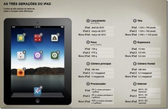 Tabela mostra as diferenças entre as três gerações de iPad. E 4 motivos para comprar (ou não) o novo iPad, iPad, tablets