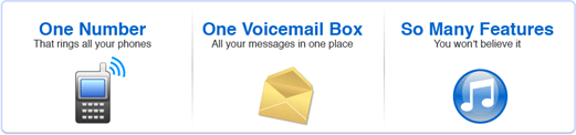Blogger+Grandcentral=Voicemail on blogs
