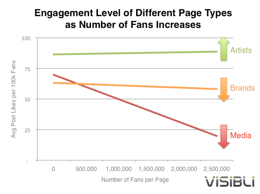 Are only Artists using Facebook Fan pages correctly? Here's why
