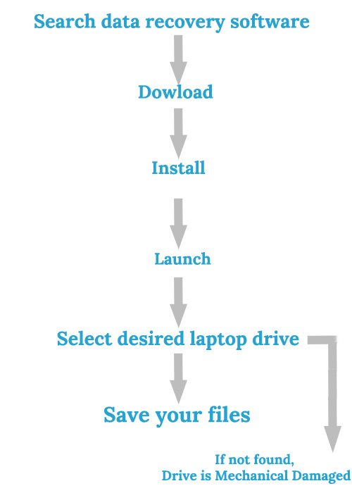 Using data recovery software